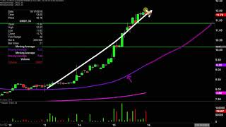 CONSTELLATION BRANDS INC. Constellation Pharmaceuticals, Inc. - CNST Stock Chart Technical Analysis for 10-15-2019