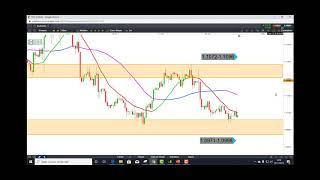 EUR/USD Matrice de Trading intraday et scalping sur CFD EURUSD en données 4 heures [28/11/19]