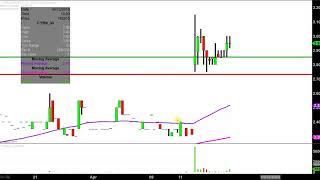 CYREN CYREN Ltd. - CYRN Stock Chart Technical Analysis for 04-12-18