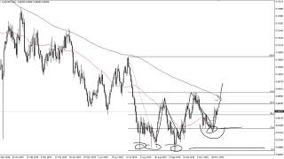 AUD/USD AUD/USD Technical Analysis for December 09, 2019 by FXEmpire