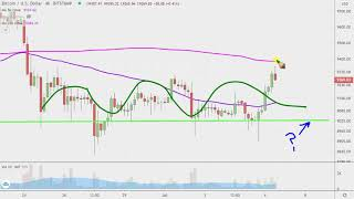 BITCOIN Bitcoin Chart Technical Analysis for 07-06-2020