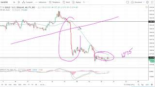 GOLD - USD Gold Technical Analysis for June 21, 2018 by FXEmpire.com