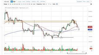 BITCOIN Bitcoin Forecast February 27, 2020
