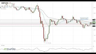 GBP/USD GBP/USD Technical Analysis For May 29, 2020 By FX Empire