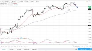 S&P500 Index S & P 500 Technical Analysis for July 20, 2018 by FXEmpire.com