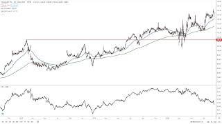 WALMART INC. Walmart Analysis by FX Empire