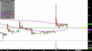 DPW HOLDINGS INC. DPW Holdings, Inc. - DPW Stock Chart Technical Analysis for 03-06-2019