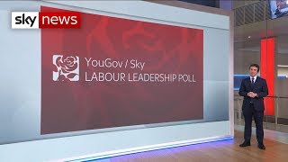 Poll: Sir Keir Starmer to win Labour contest in first round