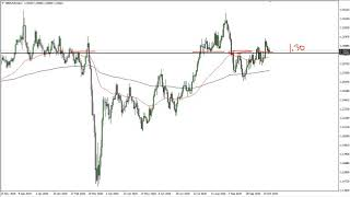 GBP/USD GBP/USD Technical Analysis for October 28, 2020 by FXEmpire