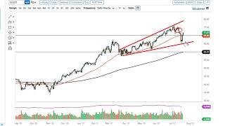 WTI CRUDE OIL WTI Crude Oil Forecast July 23, 2021