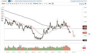 WTI CRUDE OIL WTI Crude Oil and USD/CAD Forecast October 21, 2021
