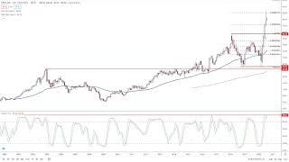 EBAY INC. eBay Analysis by FX Empire