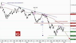 DAX30 Perf Index Idée de trading : vente Allemagne 30 au comptant
