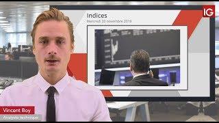 DAX30 PERF INDEX Bourse - DAX, sans espoir les fondamentaux reprennent le dessus - IG 20.11.2019