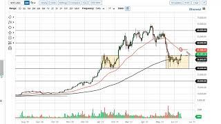 BITCOIN Bitcoin Forecast June 16, 2021