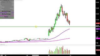 Blue Apron Holdings, Inc. - APRN Stock Chart Technical Analysis for 07-16-2019