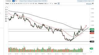 WTI CRUDE OIL WTI Crude Oil and USD/CAD Forecast July 28, 2021