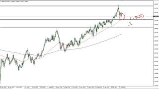 GBP/USD GBP/USD Technical Analysis for March 8, 2021 by FXEmpire
