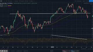 DAX30 Perf Index DAX Price Forecast – Searching For A Bottom