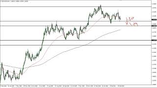 EUR/USD EUR/USD Technical Analysis for March 5, 2021 by FXEmpire