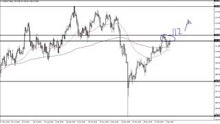 USD/JPY USD/JPY Technical Analysis for March 15, 2019 by FXEmpire.com
