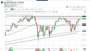 AMP LIMITED S&P 500 Technical Analysis for October 18, 2019 by FXEmpire