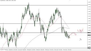 EUR/USD EUR/USD Technical Analysis for July 28, 2021 by FXEmpire