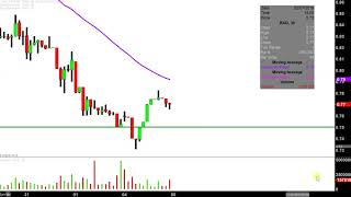 Rite Aid Corporation Rad Stock Chart Technical Ysis For 02 04 2019