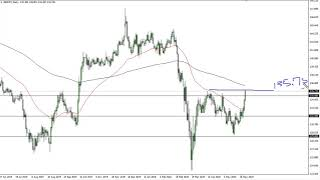GBP/JPY GBP/JPY Technical Analysis for June 3, 2020 by FXEmpire