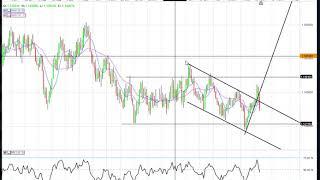 GOLD - USD Marknadssvepet 22 mars   DAX, OMX, SP500, EURUSD, USDJPY, Gold, Crude   Teknisk analys