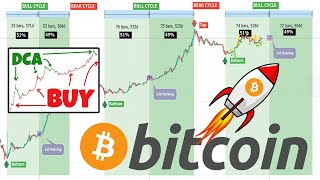 BITCOIN'S 51%-49% RULE - Why You Should BUY NOW!!!