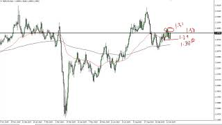 GBP/USD GBP/USD Technical Analysis for October 20, 2020 by FXEmpire