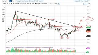 GOLD - USD Gold and AUD/USD Forecast May 10, 2021