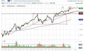 NASDAQ100 INDEX S&P 500 and NASDAQ 100 Forecast January 14, 2021
