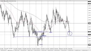 GBP/USD GBP/USD Technical Analysis for May 20, 2019 by FXEmpire