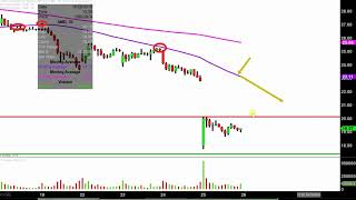 ADVANCED MICRO DEVICES INC. Advanced Micro Devices, Inc. - AMD Stock Chart Technical Analysis for 10-25-18