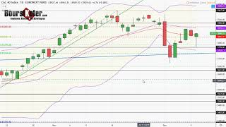 CAC40 INDEX CAC 40   Analyse technique du 10-12-2019 par boursikoter