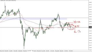 GBP/JPY GBP/JPY Technical Analysis for November 2, 2020 by FXEmpire