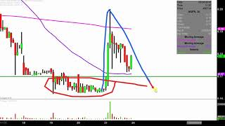 InspireMD, Inc. - NSPR Stock Chart Technical Analysis for 09-21-18
