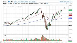 NASDAQ100 INDEX S&P 500 and NASDAQ 100 Forecast May 27, 2020
