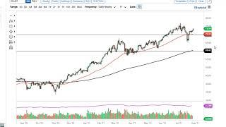 WTI CRUDE OIL WTI Crude Oil and USD/MXN Forecast July 30, 2021