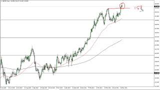 GBP/JPY GBP/JPY Technical Analysis for May 14, 2021 by FXEmpire