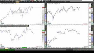 EUR/USD Rüdiger Born: Dax, Dow, EURUSD, GBPUSD direkt am Chart besprochen