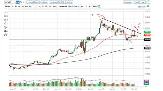 GOLD - USD Gold Technical Analysis for the Week of May 10, 2021 by FXEmpire
