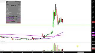 ADVAXIS INC. Advaxis, Inc. - ADXS Stock Chart Technical Analysis for 03-13-2019