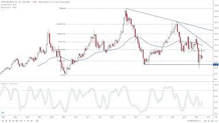 WYNN RESORTS LTD. Wynn Resorts Analysis by FX Empire