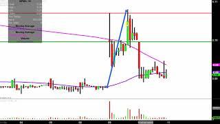 BIOPHARMX CORP. BioPharmX Corporation - BPMX Stock Chart Technical Analysis for 04-10-2019