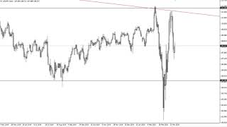 USD/JPY USD/JPY Technical Analysis for April 01, 2020 by FXEmpire