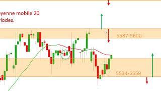 EUR/USD Matrice de Trading et de scalping sur cfd EURUSD FRANCE40 ALLEMAGNE30 US30 [04/05/19]
