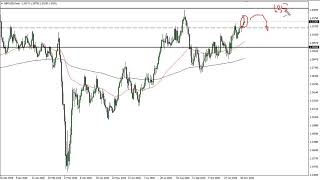 GBP/USD GBP/USD Technical Analysis for November 25, 2020 by FXEmpire